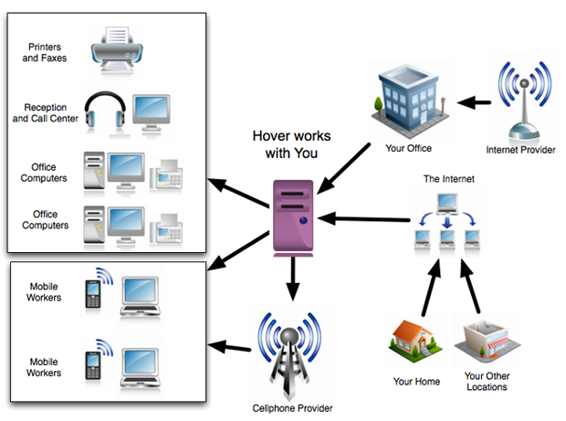 hovernet VoIP